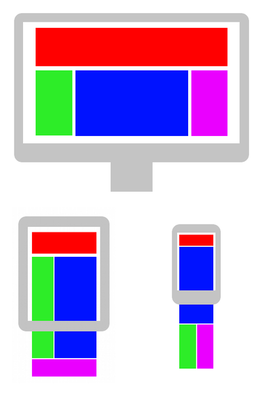 Een voorbeeld van hoe verschillende elementen van een webpagina zich aanpassen aan de schermgrootte van verschillende apparaten zoals het beeldscherm van een desktopcomputer, een tablet-pc en een smartphone